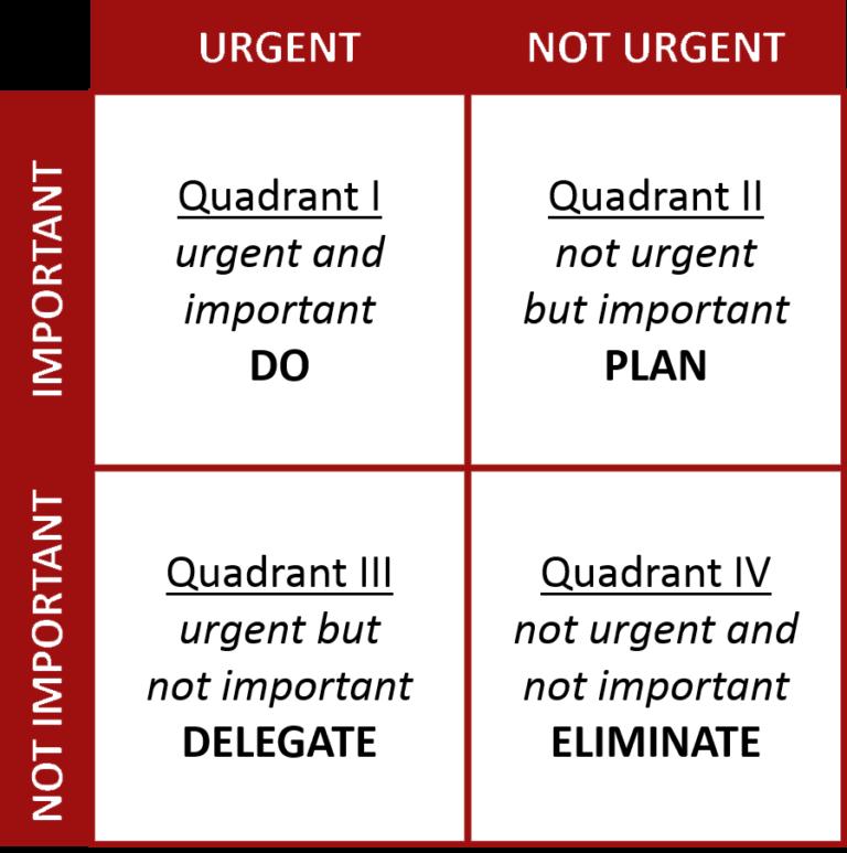 Decision making matrix - Stephen Covey